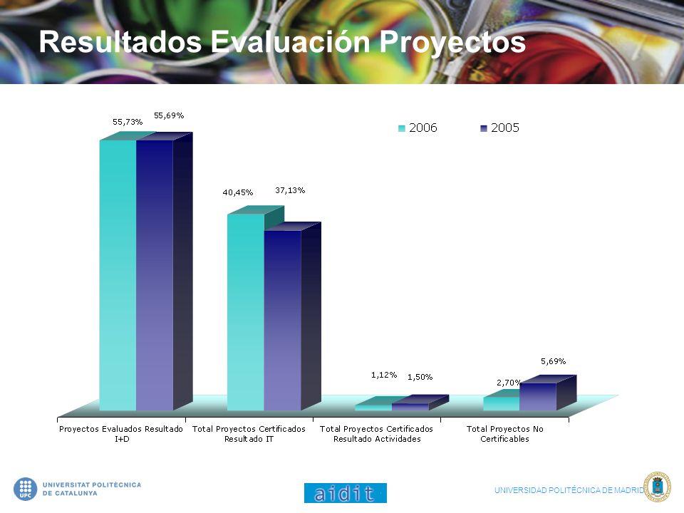 Resultados Evaluación Proyectos