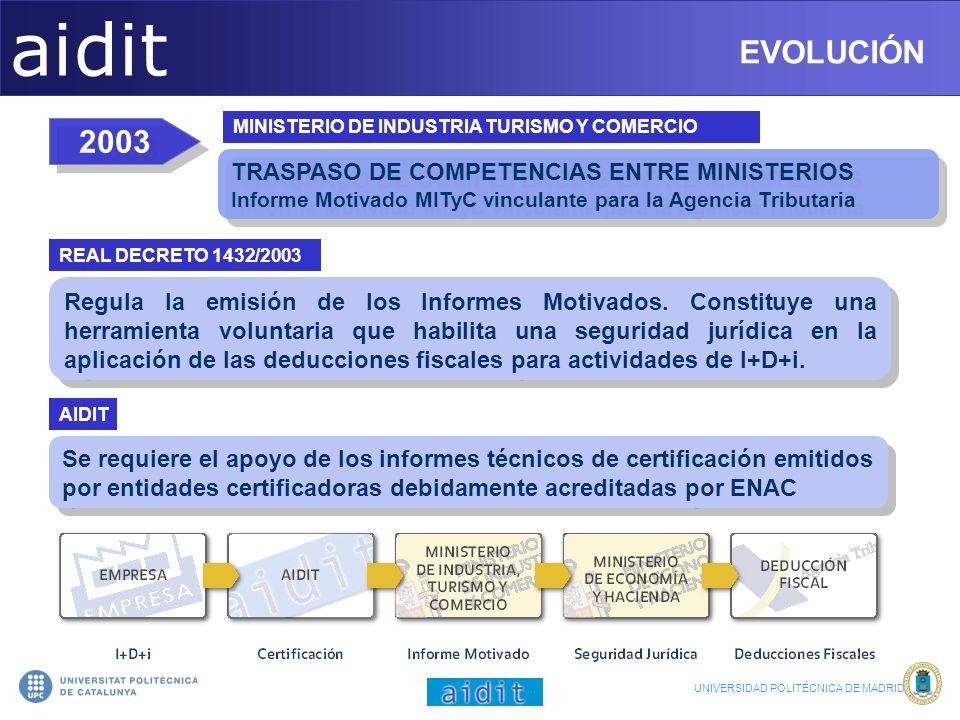 aidit EVOLUCIÓN EVOLUCIÓN 2003