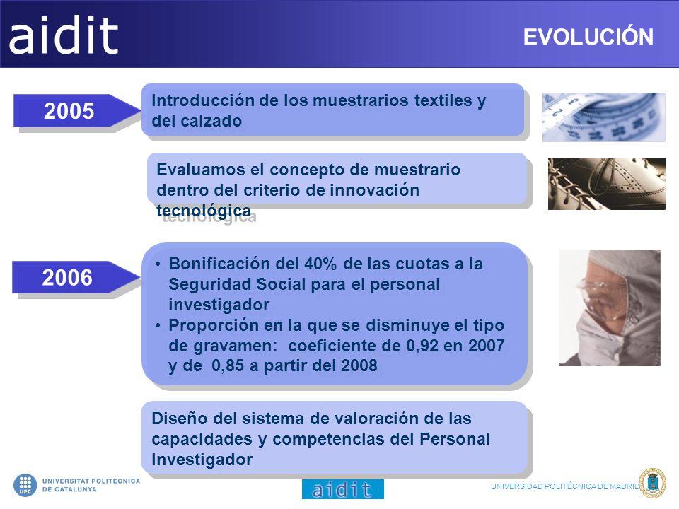 aidit EVOLUCIÓN EVOLUCIÓN 2005 2006