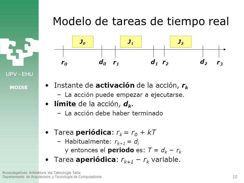 Modelo de tareas de tiempo real