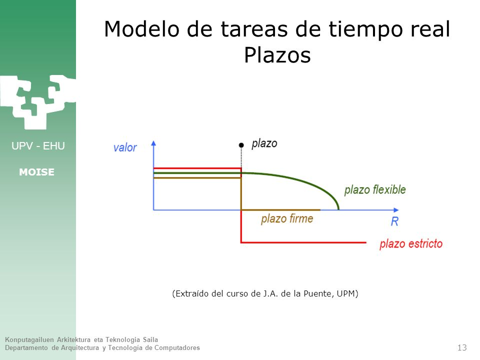 Modelo de tareas de tiempo real Plazos