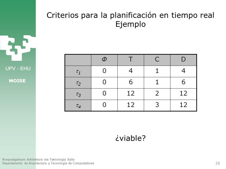 Criterios para la planificación en tiempo real Ejemplo