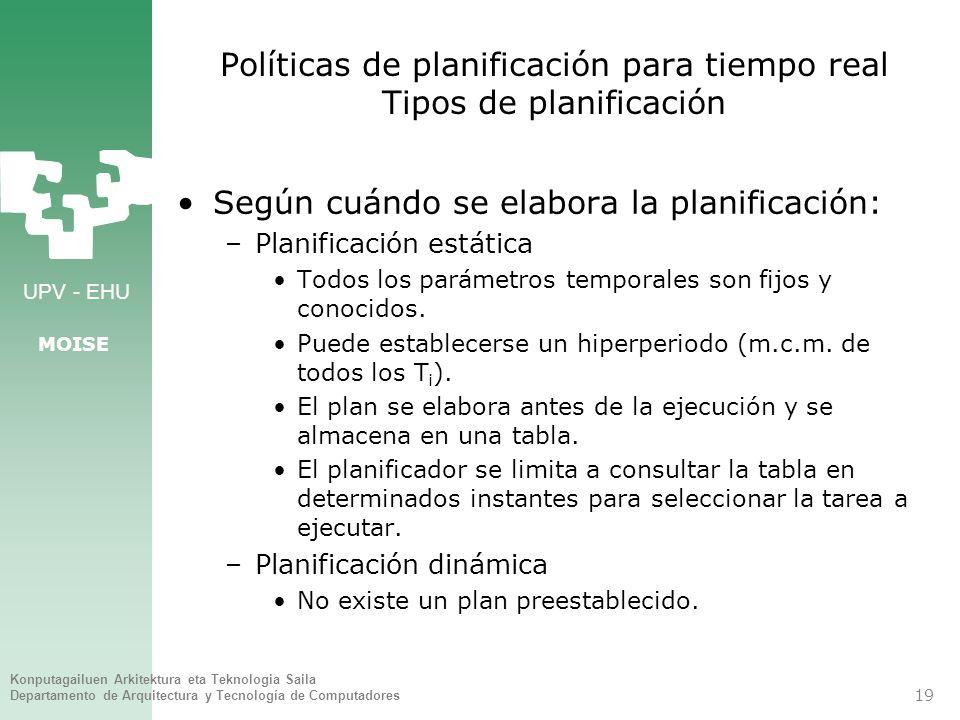 Políticas de planificación para tiempo real Tipos de planificación