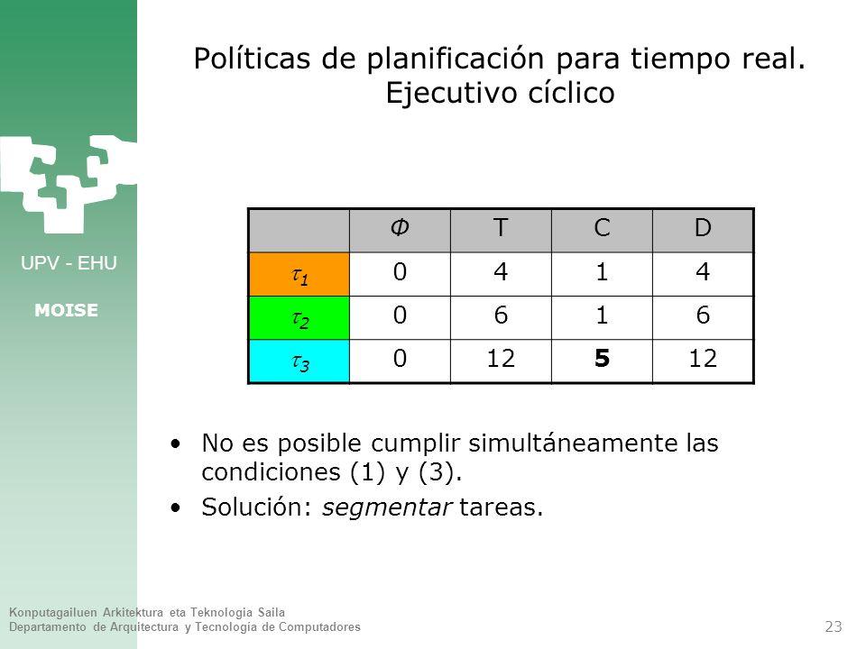 Políticas de planificación para tiempo real. Ejecutivo cíclico