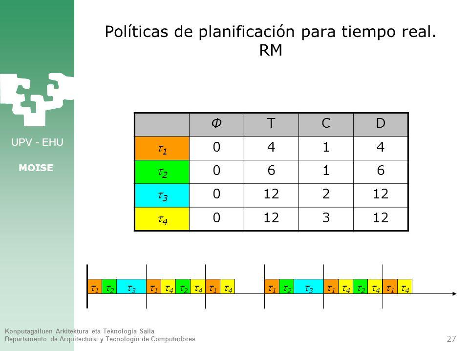 Políticas de planificación para tiempo real. RM