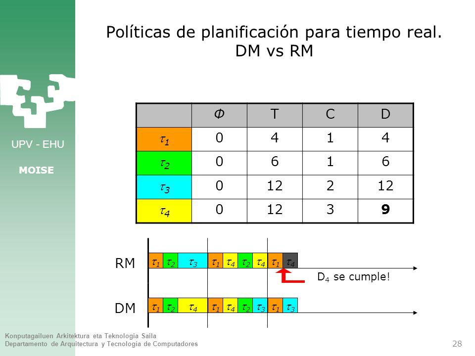 Políticas de planificación para tiempo real. DM vs RM