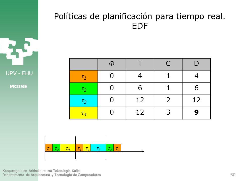 Políticas de planificación para tiempo real. EDF