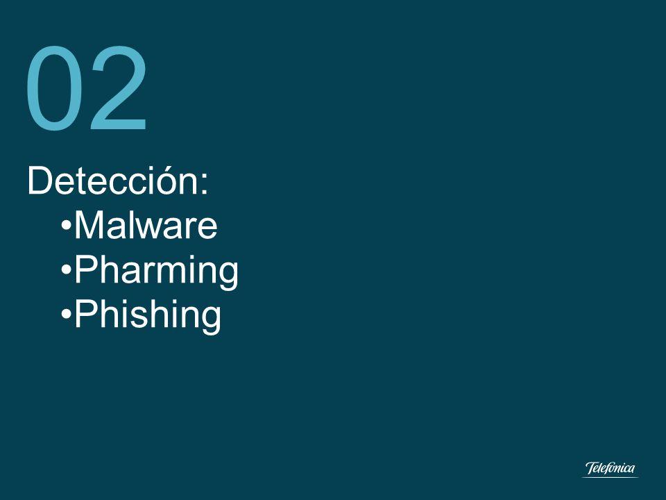 Detección de Malware: Proceso de Detección: