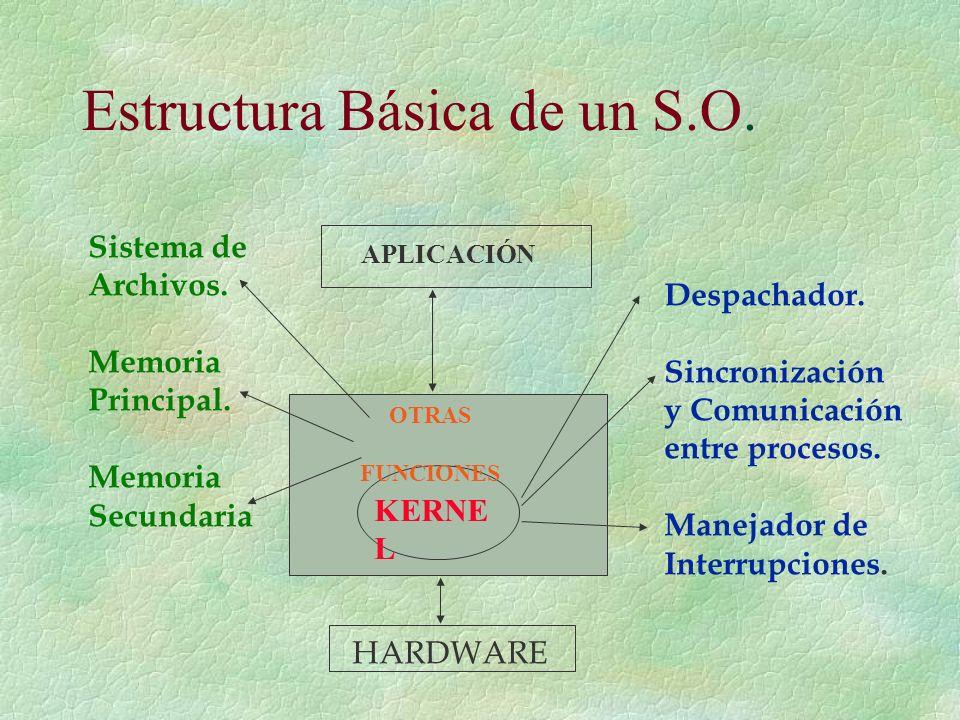Estructura Básica de un S.O.