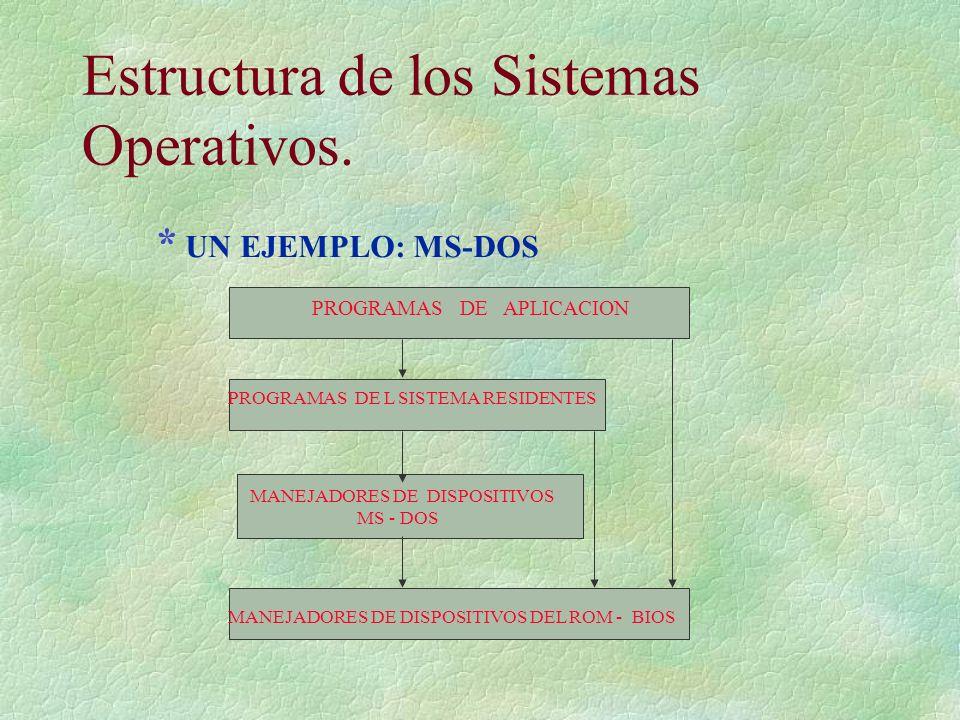 Estructura de los Sistemas Operativos.