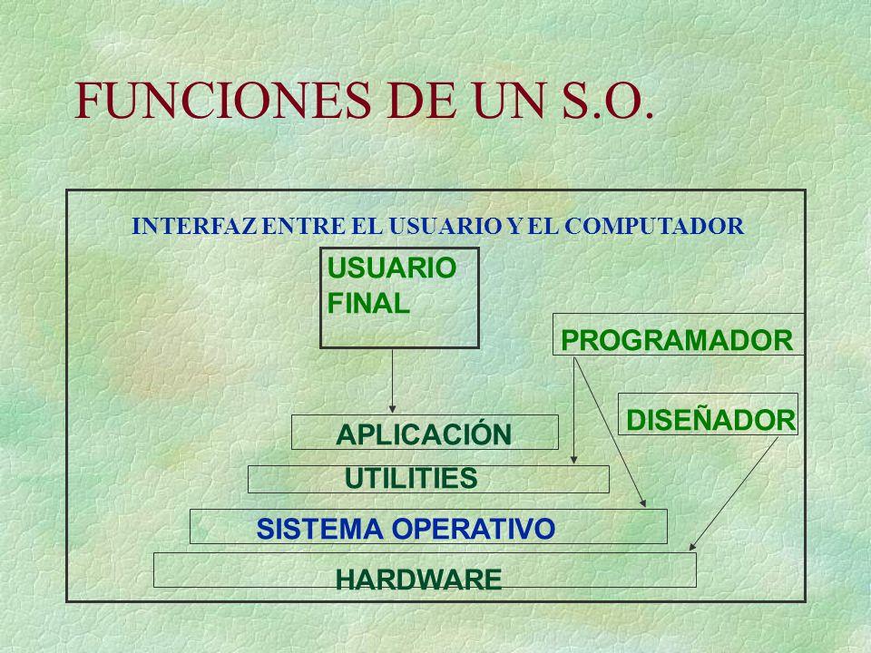 INTERFAZ ENTRE EL USUARIO Y EL COMPUTADOR