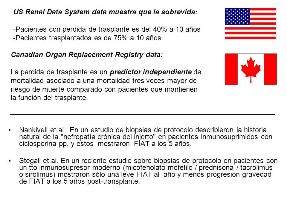 US Renal Data System data muestra que la sobrevida: