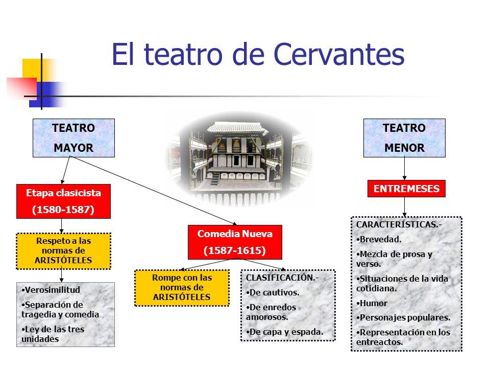 El teatro de Cervantes TEATRO MAYOR TEATRO MENOR ENTREMESES