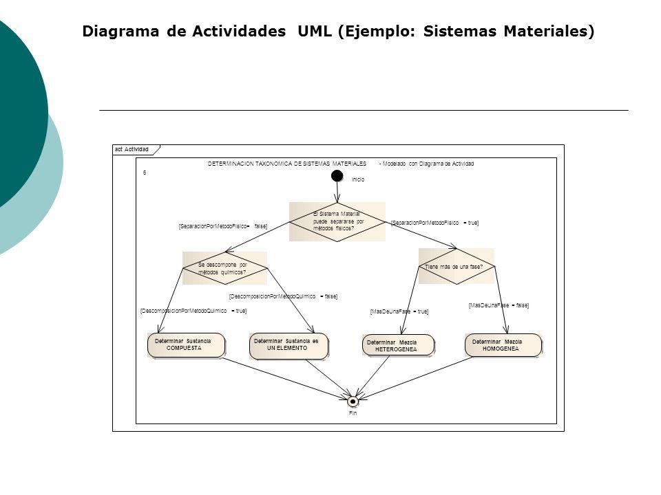 Diagrama de Actividades UML (Ejemplo: Sistemas Materiales)