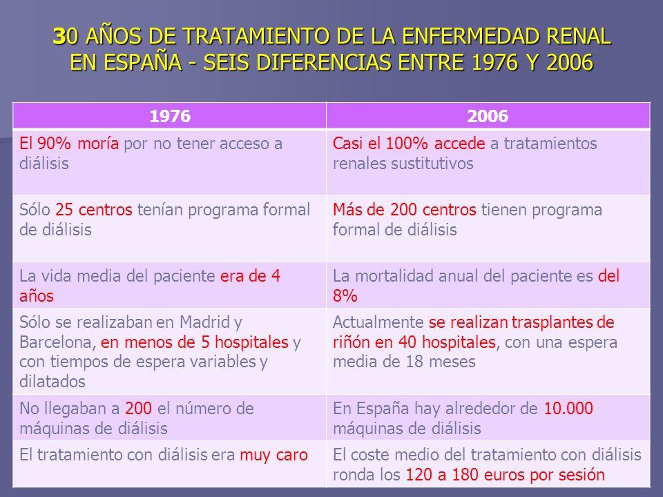 30 AÑOS DE TRATAMIENTO DE LA ENFERMEDAD RENAL EN ESPAÑA - SEIS DIFERENCIAS ENTRE 1976 Y 2006