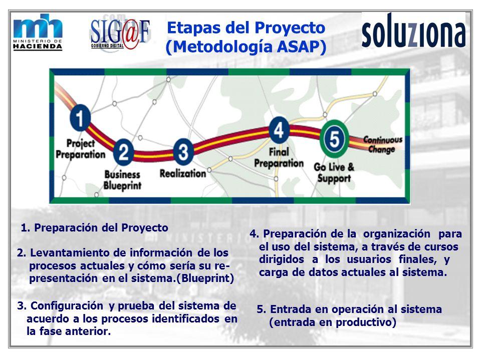 Etapas del Proyecto (Metodología ASAP)