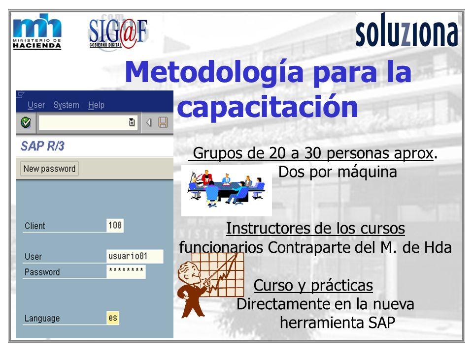 Metodología para la capacitación