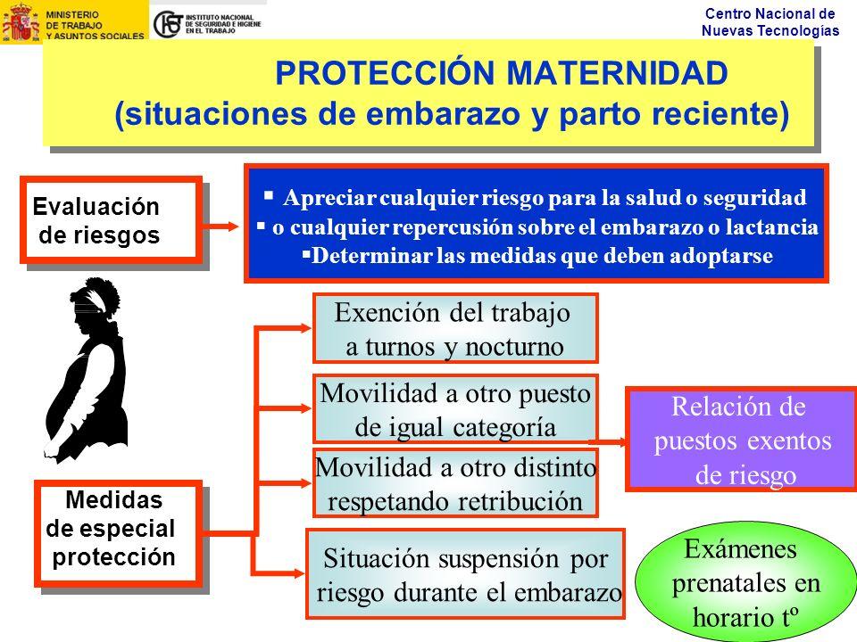 PROTECCIÓN MATERNIDAD (situaciones de embarazo y parto reciente)