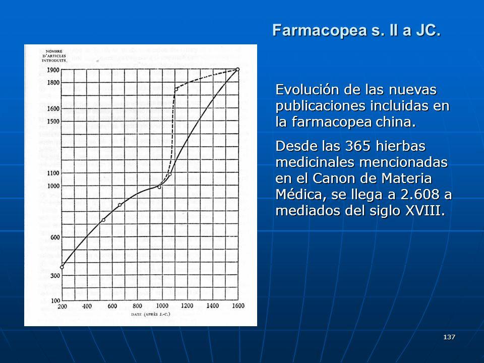 Farmacopea s. II a JC. Evolución de las nuevas publicaciones incluidas en la farmacopea china.