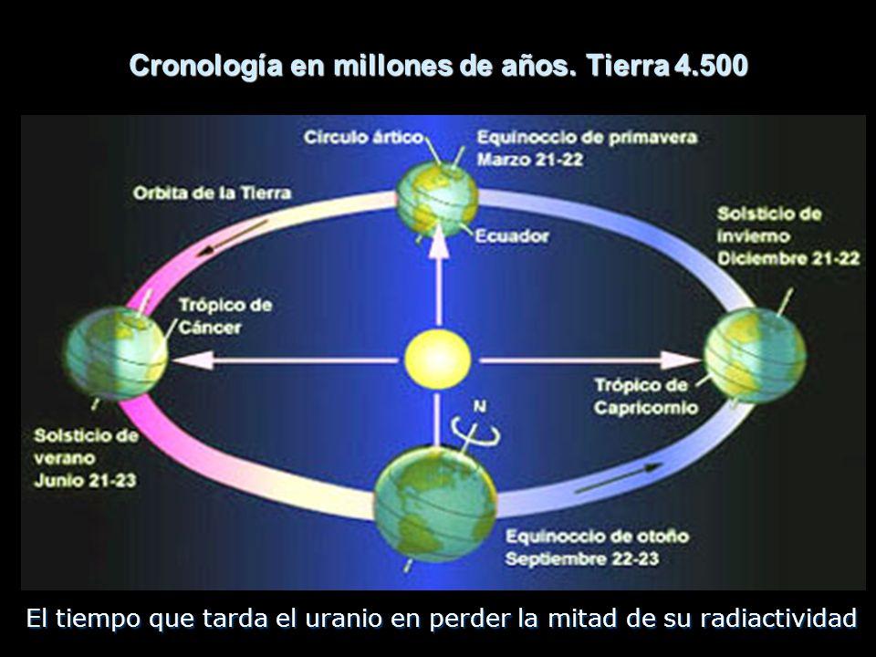 Cronología en millones de años. Tierra 4.500