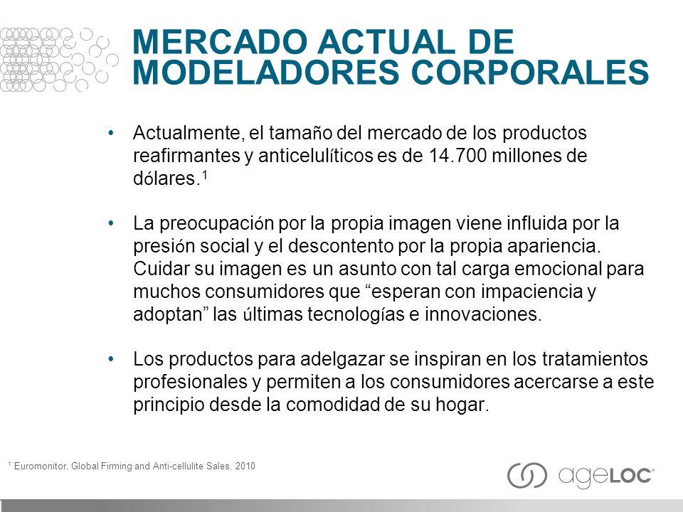MERCADO ACTUAL DE MODELADORES CORPORALES