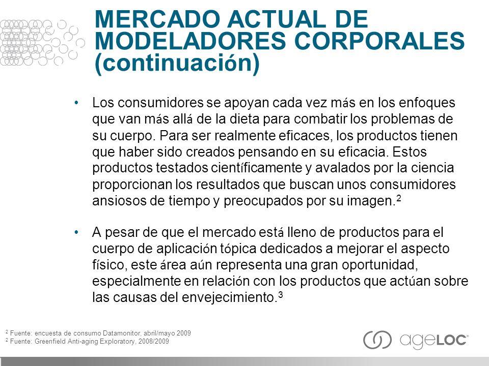 MERCADO ACTUAL DE MODELADORES CORPORALES (continuación)
