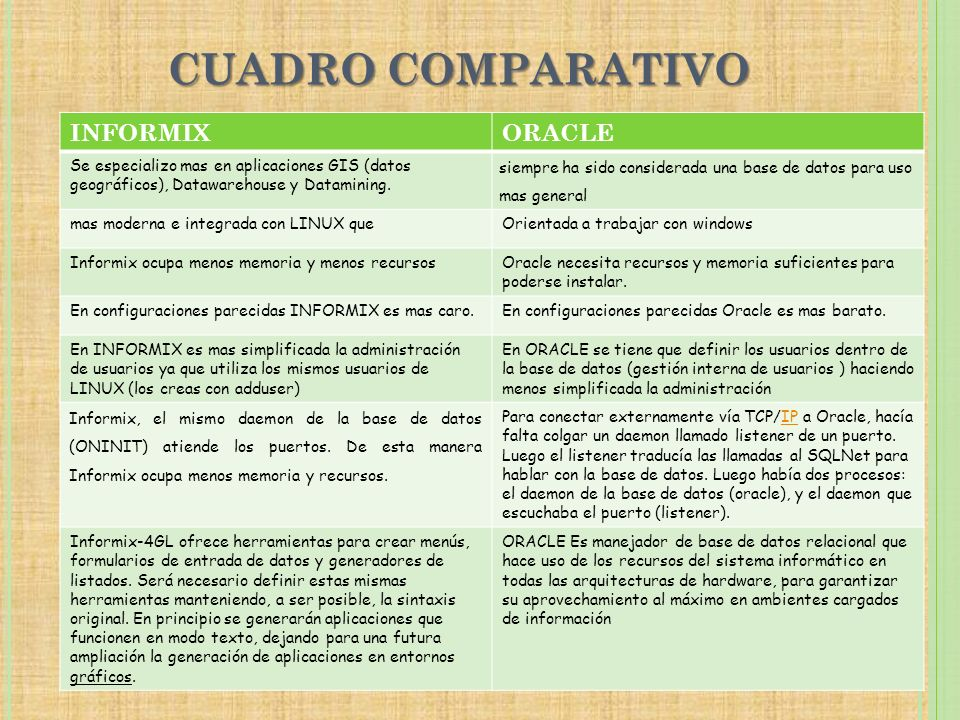 CUADRO COMPARATIVO INFORMIX ORACLE