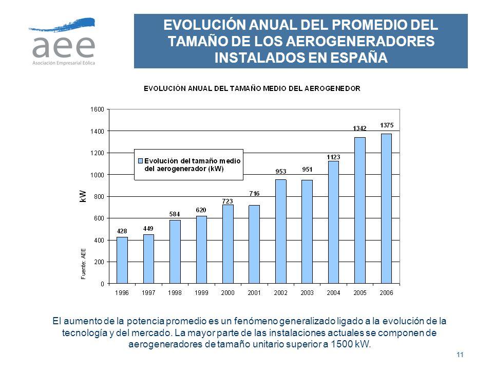 EVOLUCIÓN ANUAL DEL PROMEDIO DEL TAMAÑO DE LOS AEROGENERADORES INSTALADOS EN ESPAÑA