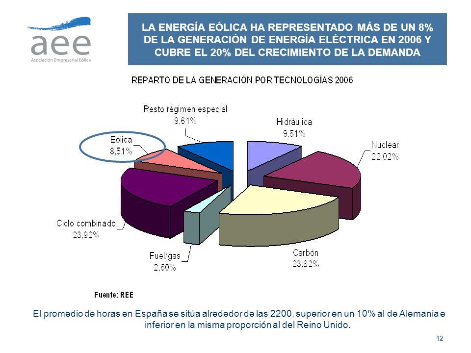 LA ENERGÍA EÓLICA HA REPRESENTADO MÁS DE UN 8% DE LA GENERACIÓN DE ENERGÍA ELÉCTRICA EN 2006 Y CUBRE EL 20% DEL CRECIMIENTO DE LA DEMANDA