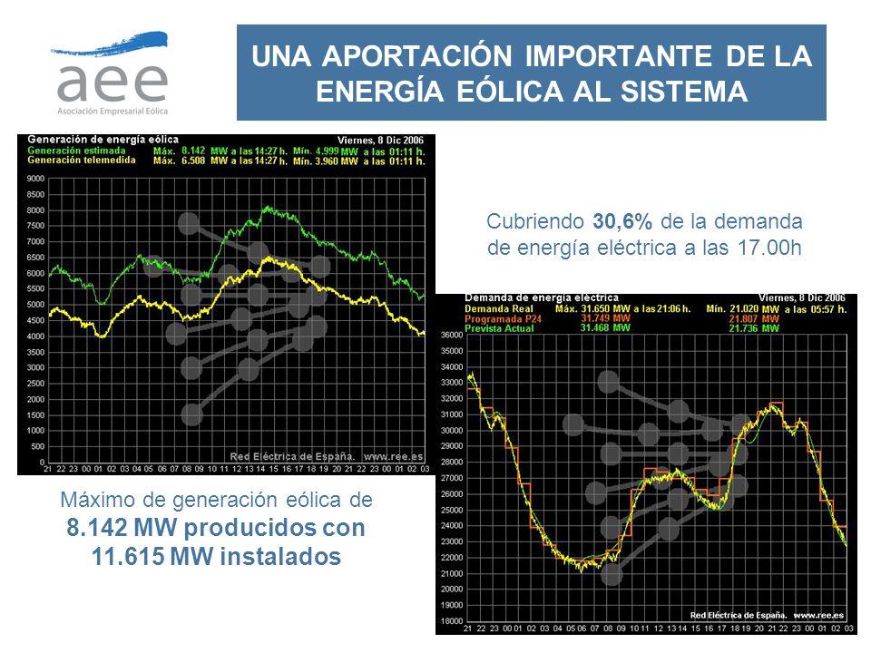 UNA APORTACIÓN IMPORTANTE DE LA ENERGÍA EÓLICA AL SISTEMA