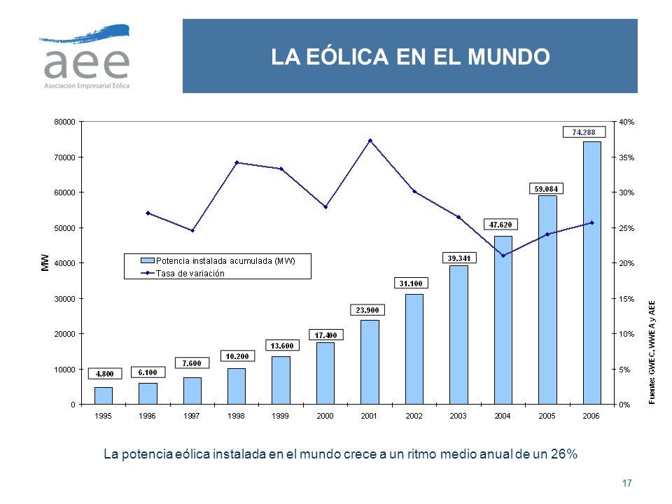 LA EÓLICA EN EL MUNDO La potencia eólica instalada en el mundo crece a un ritmo medio anual de un 26%