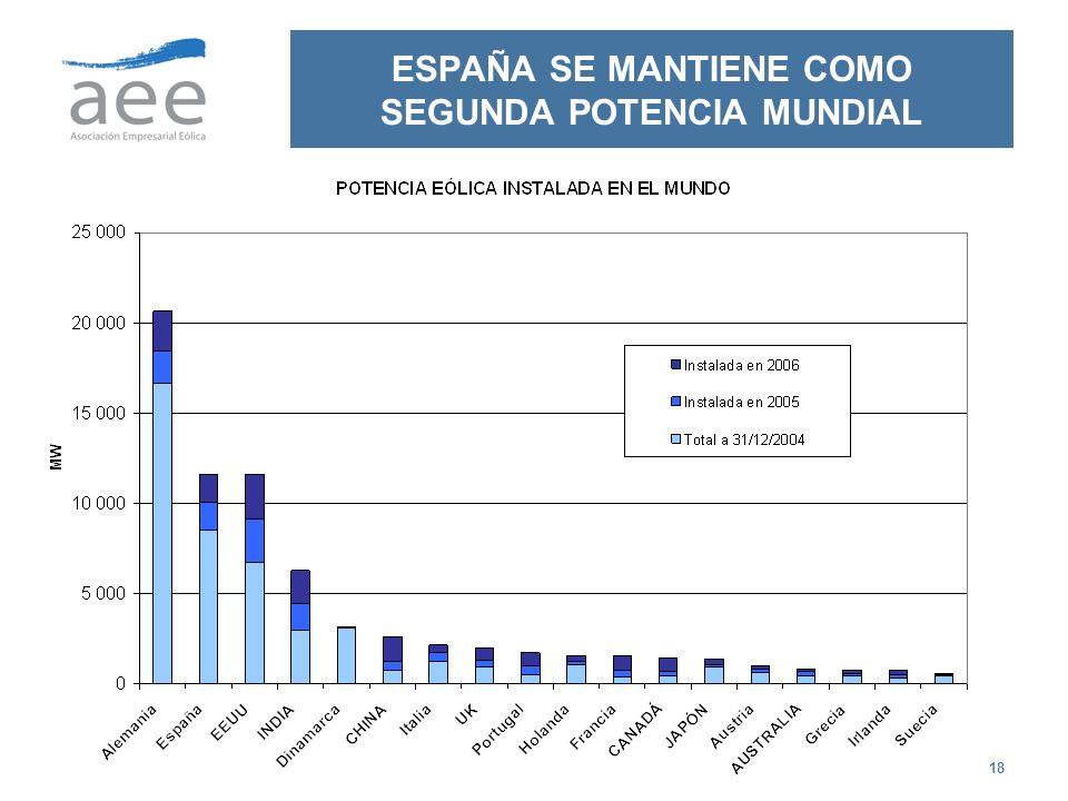 ESPAÑA SE MANTIENE COMO SEGUNDA POTENCIA MUNDIAL