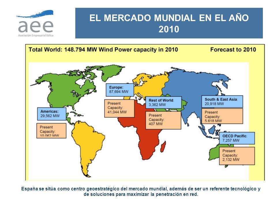 EL MERCADO MUNDIAL EN EL AÑO 2010