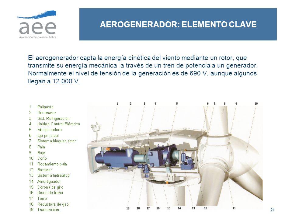 AEROGENERADOR: ELEMENTO CLAVE