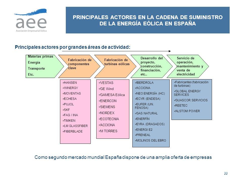 PRINCIPALES ACTORES EN LA CADENA DE SUMINISTRO DE LA ENERGÍA EÓLICA EN ESPAÑA