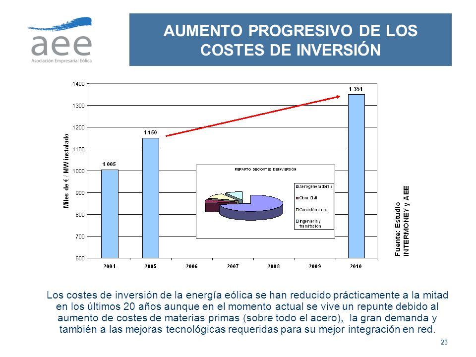 AUMENTO PROGRESIVO DE LOS COSTES DE INVERSIÓN