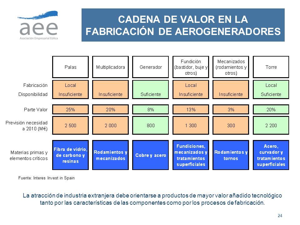 CADENA DE VALOR EN LA FABRICACIÓN DE AEROGENERADORES