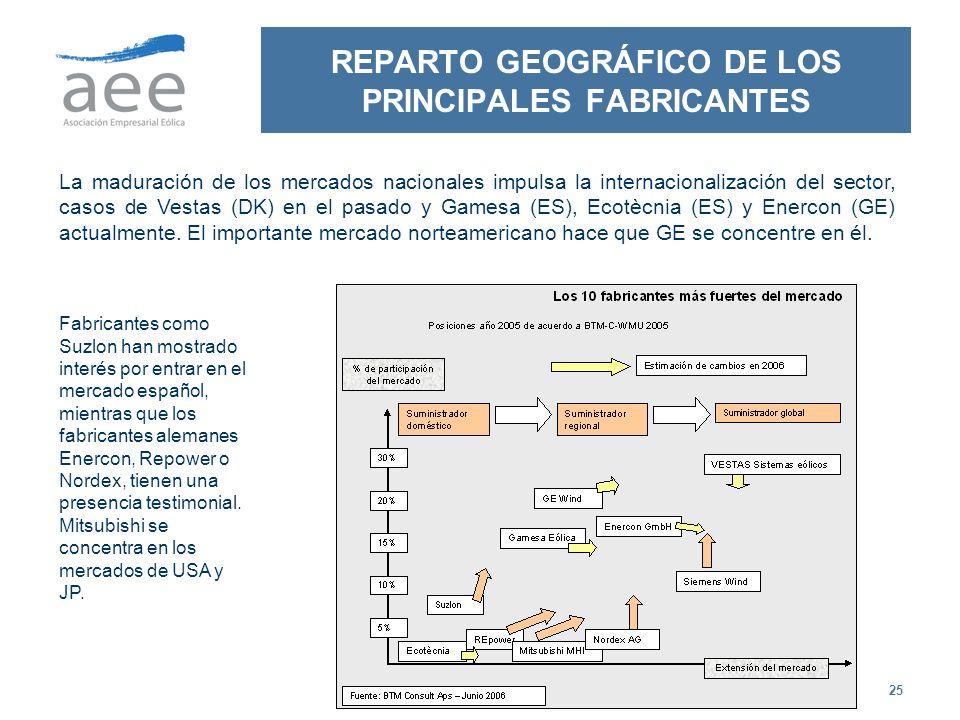 REPARTO GEOGRÁFICO DE LOS PRINCIPALES FABRICANTES