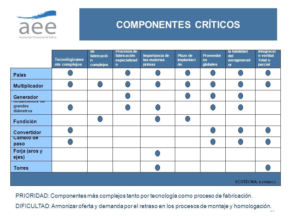 COMPONENTES CRÍTICOS Forja (aros y ejes) Torres. ECOTÈCNIA, s.coop.c.l. Cambio de paso. Convertidor.