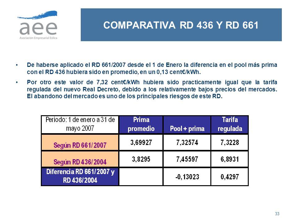 COMPARATIVA RD 436 Y RD 661