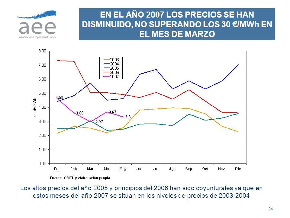 EN EL AÑO 2007 LOS PRECIOS SE HAN DISMINUIDO, NO SUPERANDO LOS 30 €/MWh EN EL MES DE MARZO