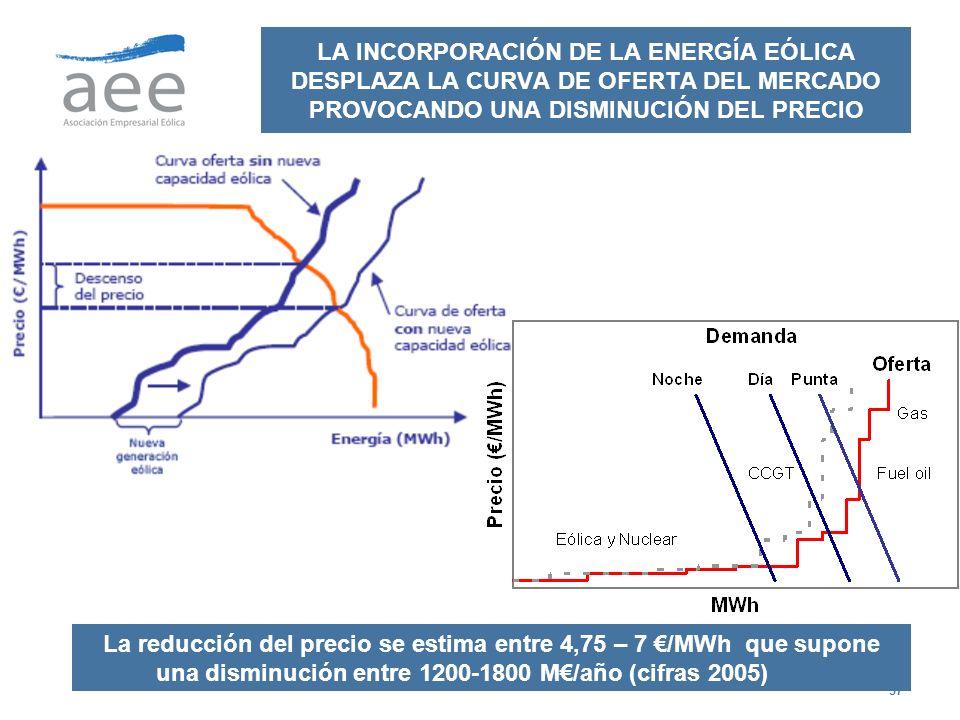 LA INCORPORACIÓN DE LA ENERGÍA EÓLICA DESPLAZA LA CURVA DE OFERTA DEL MERCADO PROVOCANDO UNA DISMINUCIÓN DEL PRECIO