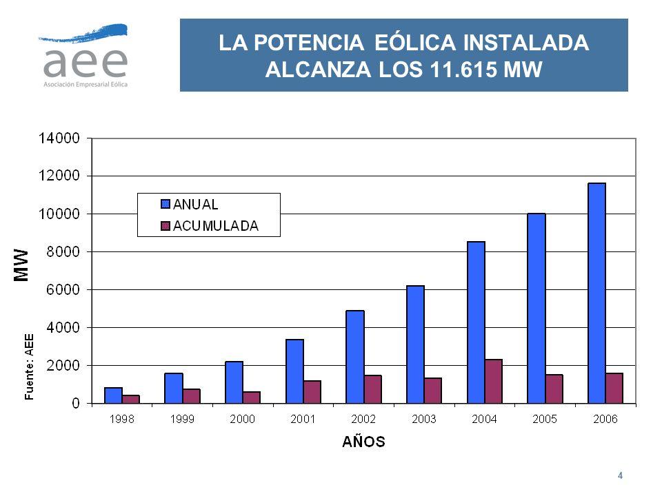 LA POTENCIA EÓLICA INSTALADA ALCANZA LOS 11.615 MW