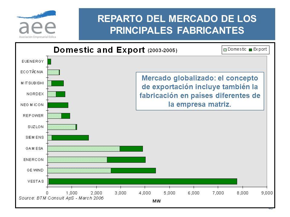 REPARTO DEL MERCADO DE LOS PRINCIPALES FABRICANTES