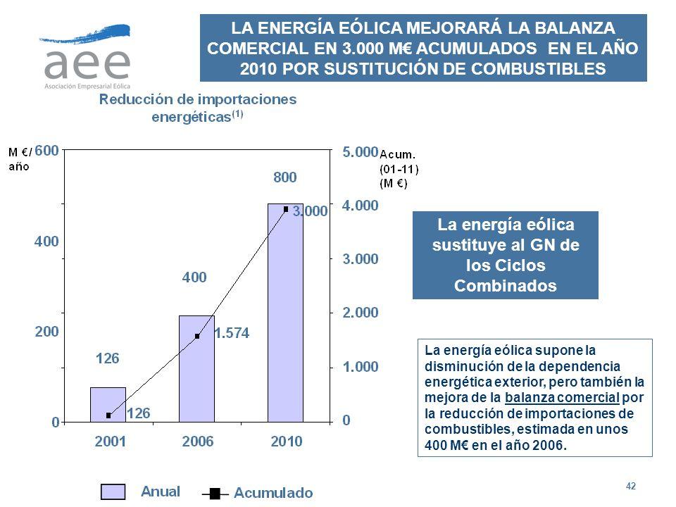 La energía eólica sustituye al GN de los Ciclos Combinados