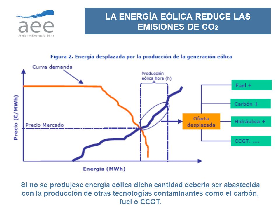 LA ENERGÍA EÓLICA REDUCE LAS EMISIONES DE CO2