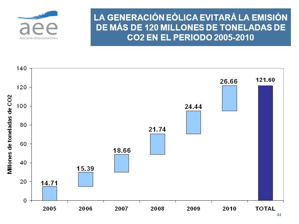 LA GENERACIÓN EÓLICA EVITARÁ LA EMISIÓN DE MÁS DE 120 MILLONES DE TONELADAS DE CO2 EN EL PERIODO 2005-2010