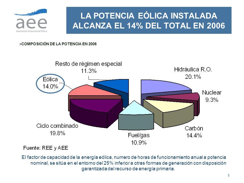 LA POTENCIA EÓLICA INSTALADA ALCANZA EL 14% DEL TOTAL EN 2006