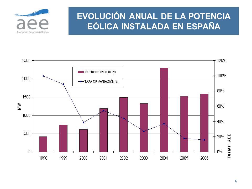 EVOLUCIÓN ANUAL DE LA POTENCIA EÓLICA INSTALADA EN ESPAÑA