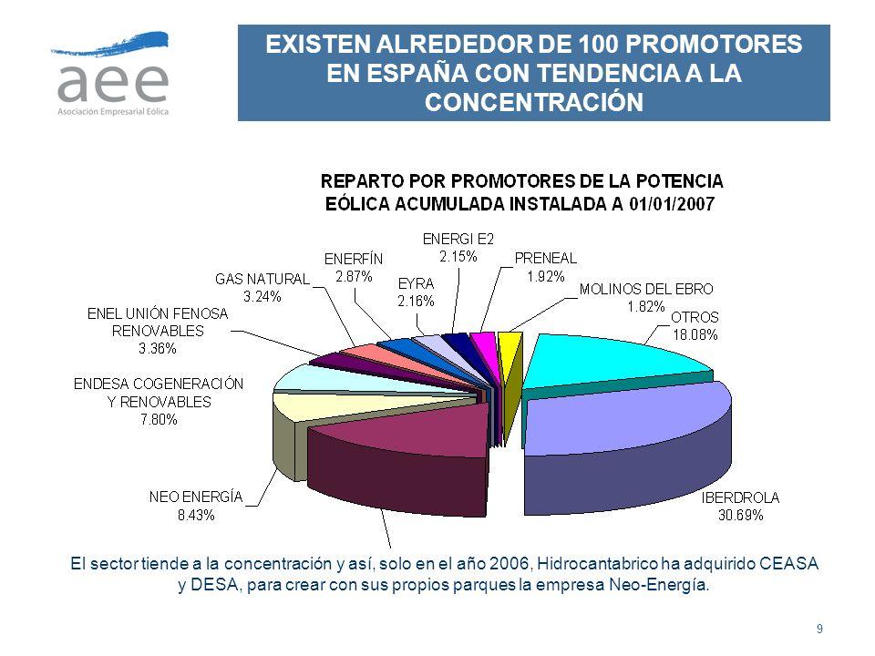 EXISTEN ALREDEDOR DE 100 PROMOTORES EN ESPAÑA CON TENDENCIA A LA CONCENTRACIÓN